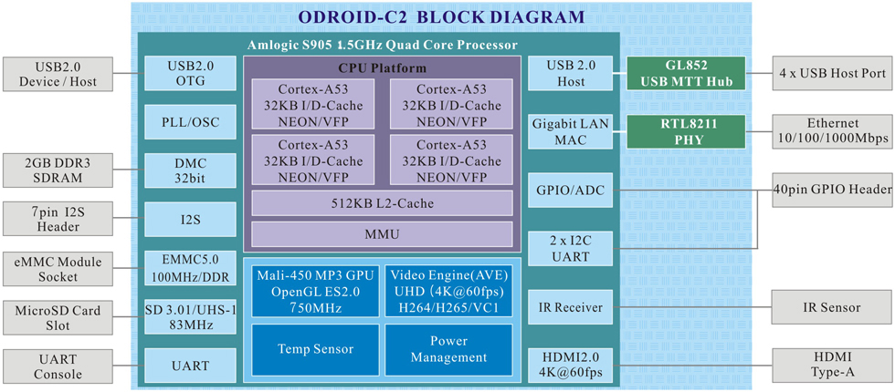 odroid hardkernel rh hardkernel com C1 Droid Rigs O O Droid C1 Review