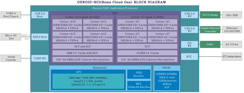 ODROID-HC1_Blockdiagram.jpg