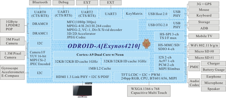 Samsung Exynos 4210 Tablet Reference Design Bloc Diagram