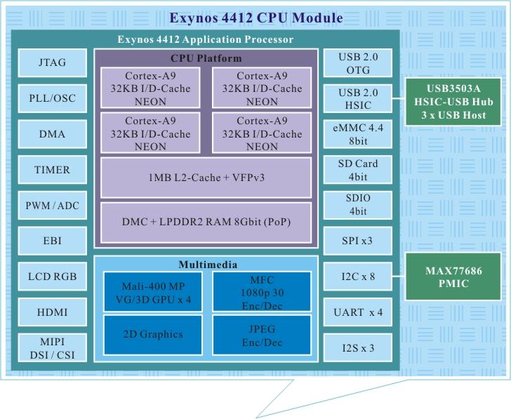 Exynos4412.jpg