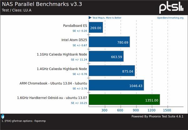 odroid-xu_benchmark.jpg